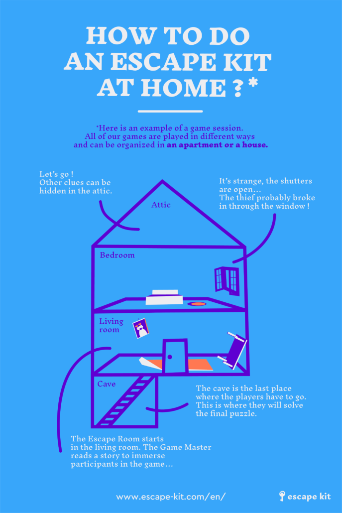 Infographic - How to do an Escape Kit at home ? At-home Escape Room