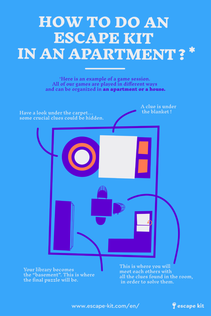 Infographic - How to do an Escape Kit at home/apartment ? At-home Escape Room