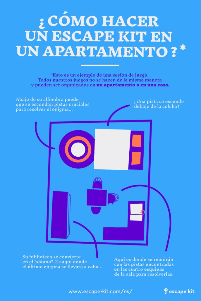 Infografia - ¿Como hacer un Escape Kit en un apartamento?
