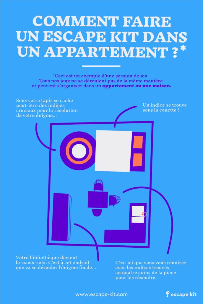 INFOGRAPHIE - COMMENT FAIRE UN ESCAPE GAME DANS UN APPARTEMENT ?