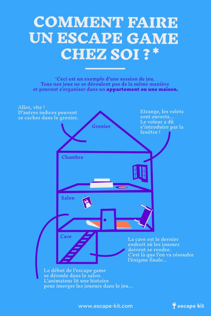 Infographie : Comment créer un Escape Game à la maison ?