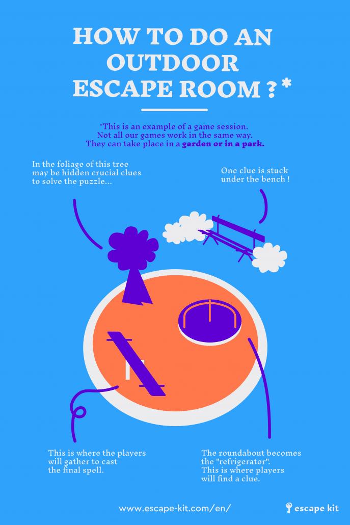 HOW TO DO AN OUTDOOR ESCAPE ROOM ? ESCAPE GAME_ESCAPE KIT